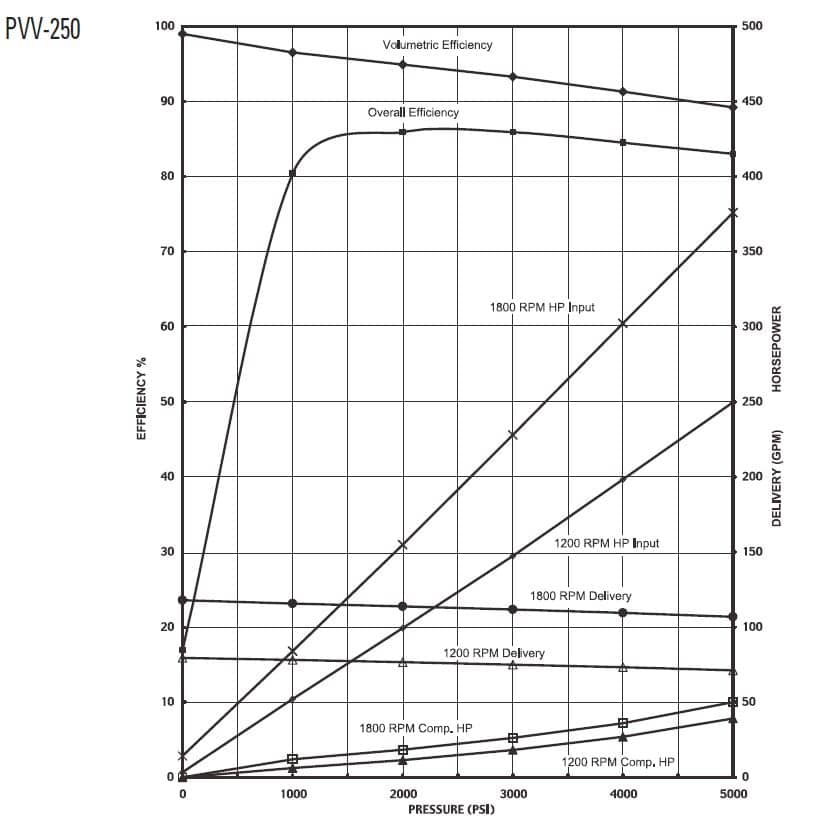 Oilgear PVV-250 Performance Curve
