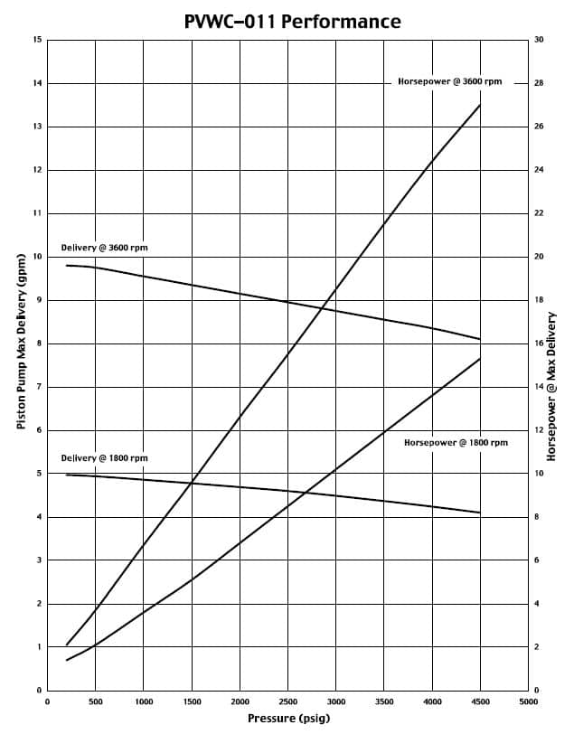 Oilgear PVWC-011 Performance Curve