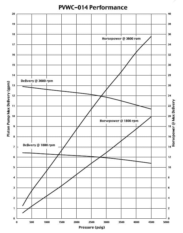 Oilgear PVWC-014 Performance Curve