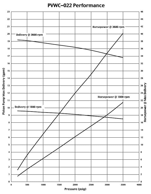 Oilgear PVWC-022 Performance Curve