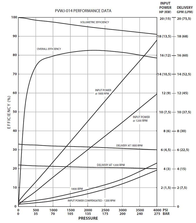 Oilgear PVWJ-014 Performance Curve