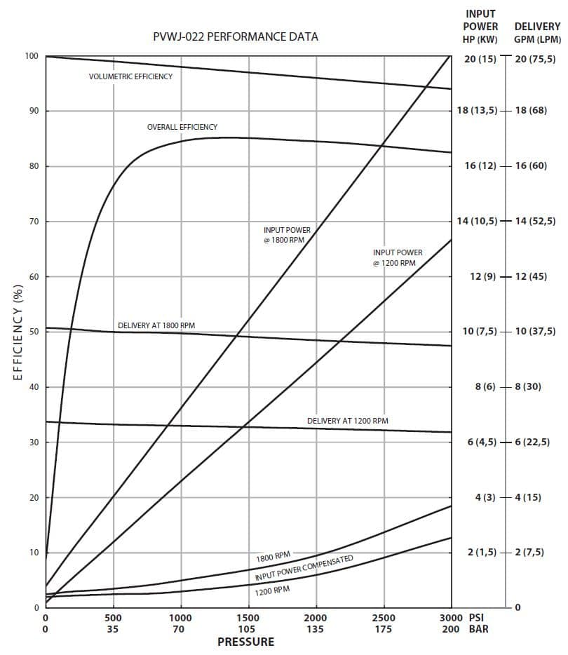 Oilgear PVWJ-022 Performance Curve
