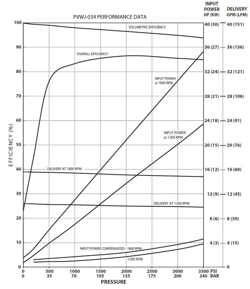 Oilgear PVWJ-034 Performance Curve
