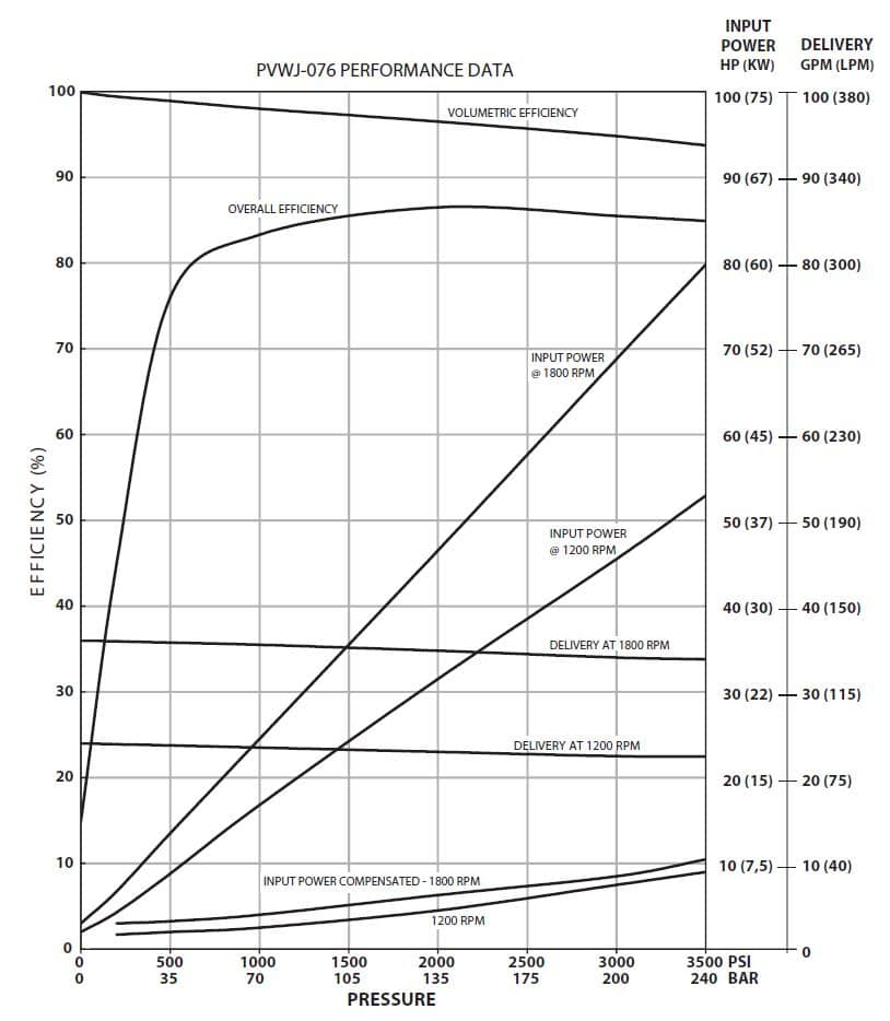 Oilgear PVWJ-076 Performance Curve