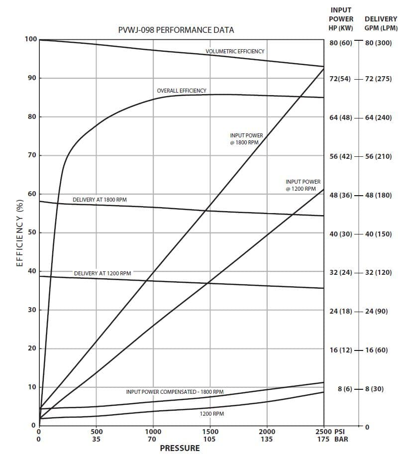 Oilgear PVWJ-098 Performance Curve