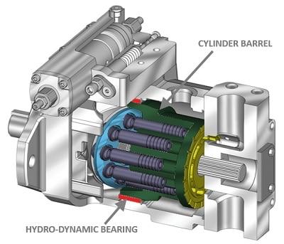 Hydro-Dynamic Bearing Axial Piston